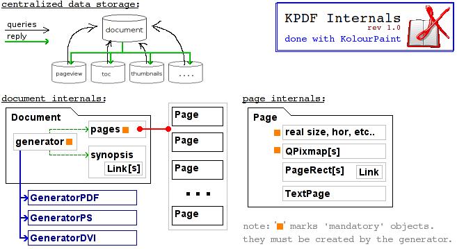 kpdf/README.internals.png