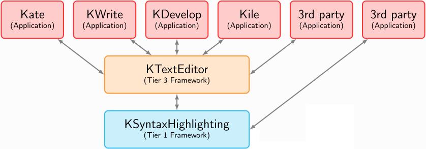 doc/katepart/color-themes/kf5-ksyntaxhighlighting.png